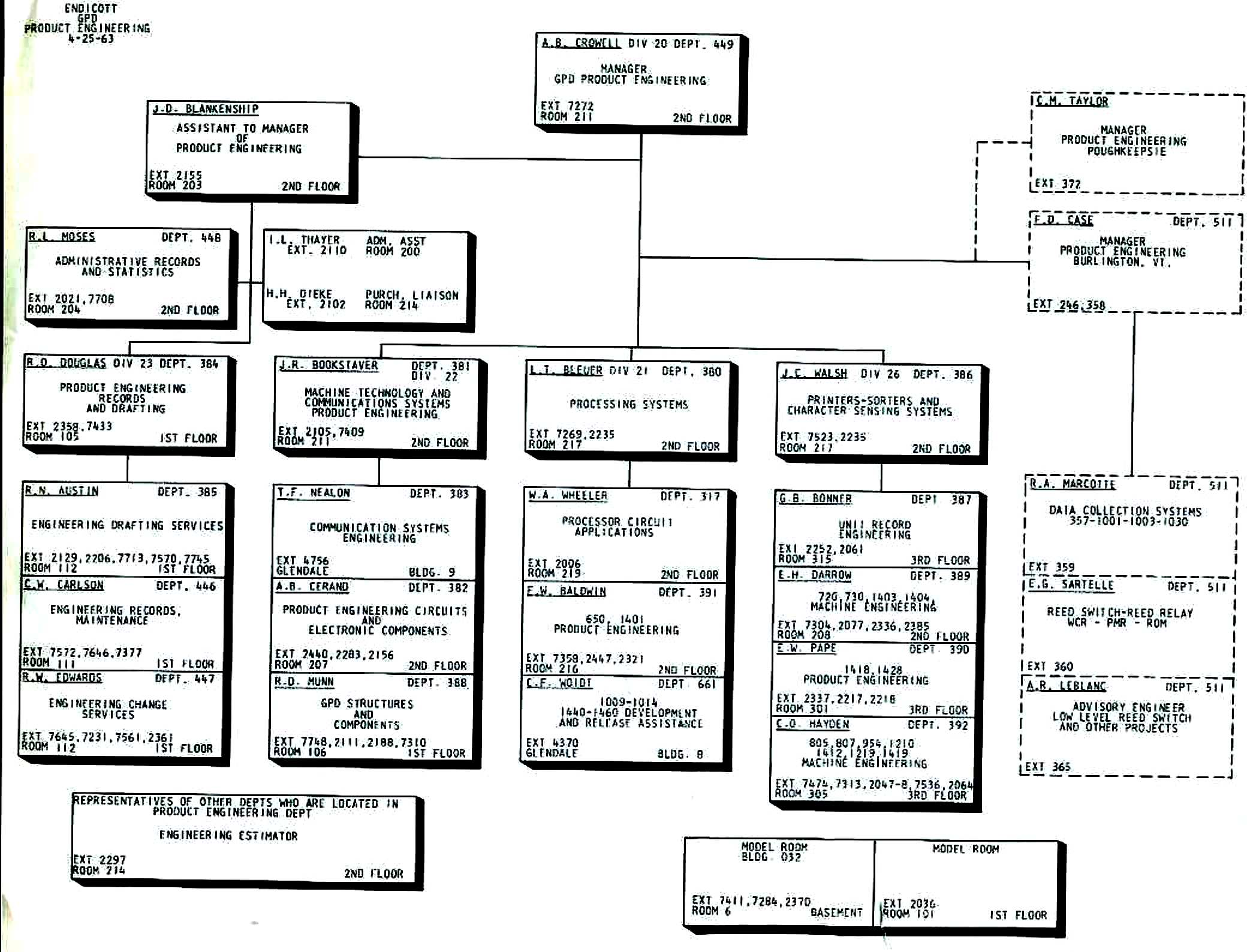 1950steambioshtml Ibm 1620 Programming Manual On Physical Terminal Block Wiring Diagram This Is A 1963 Organization Chart For Product Engineering I Believe That The 1403 Printer Responsibility Was Transferred To At