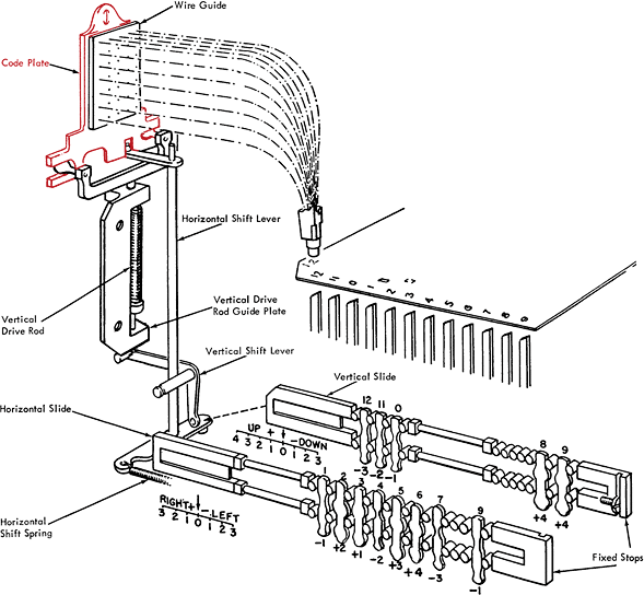 Code plate and printing mechanism of the IBM 029 key punch. (schematic drawing)