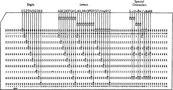 Print and punch codes interpreted by the IBM 557 Alphabetic Interpreter.